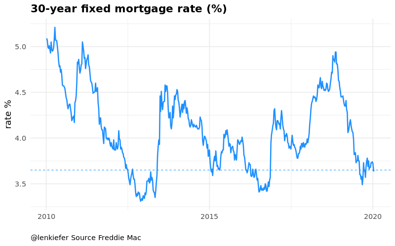 R mortgage rate chart