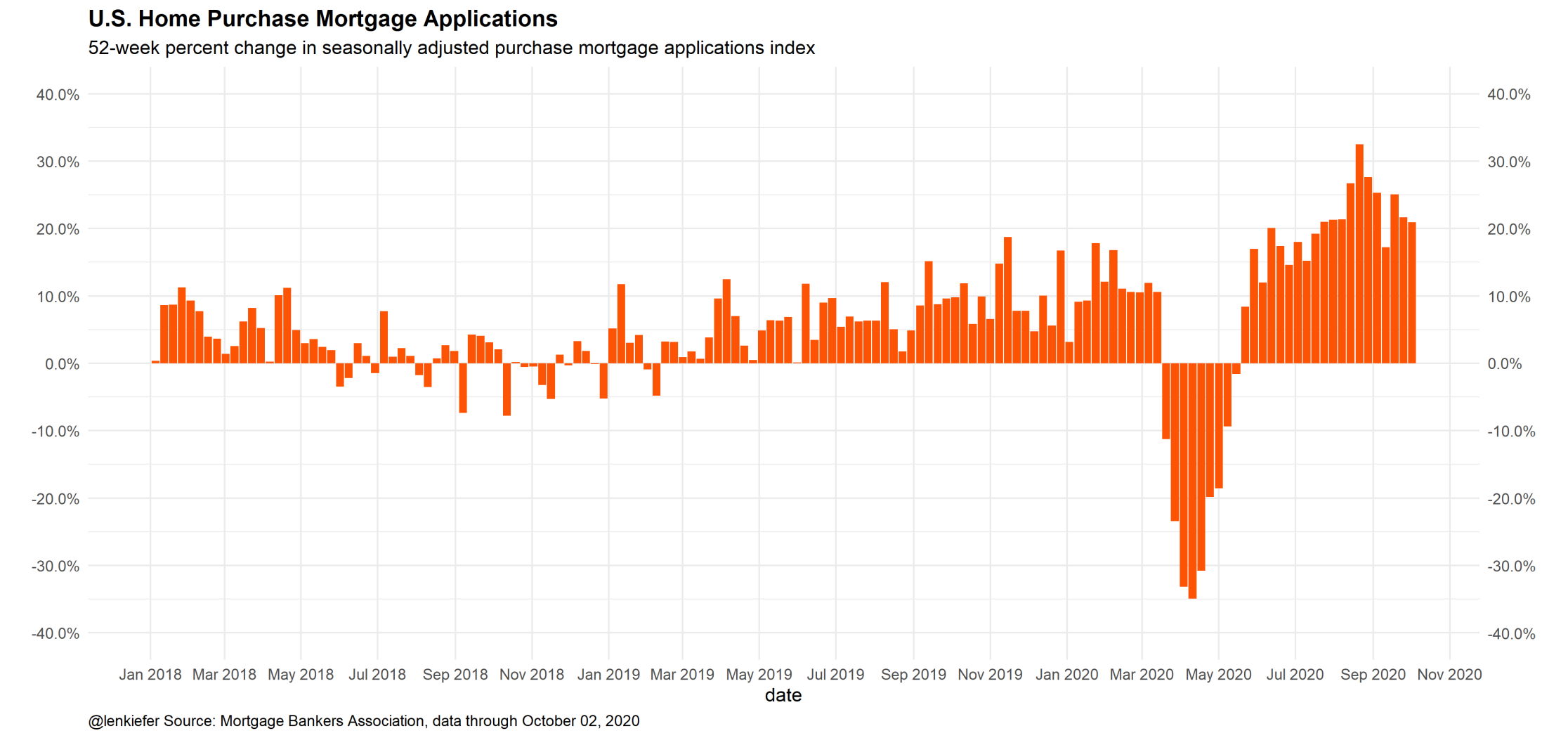 Bar chart showing 52-week percent change in US home purchase mortgage applications