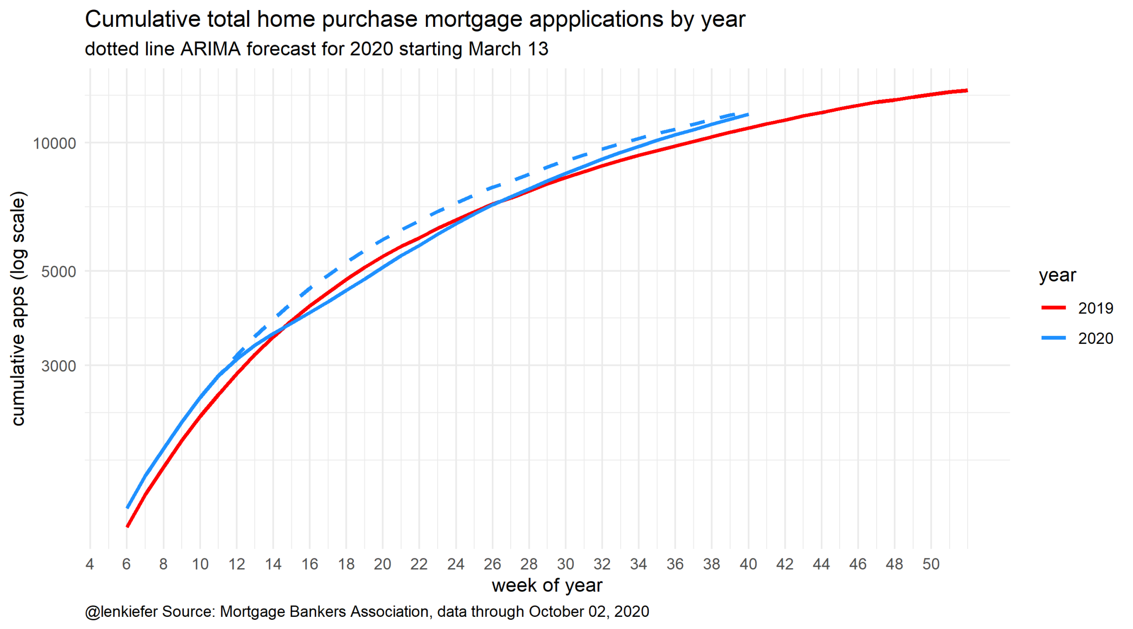 Chart of cumulative home purchase mortgage applications, 2019 and 2020 compared to pre-pandemic 2020 trend