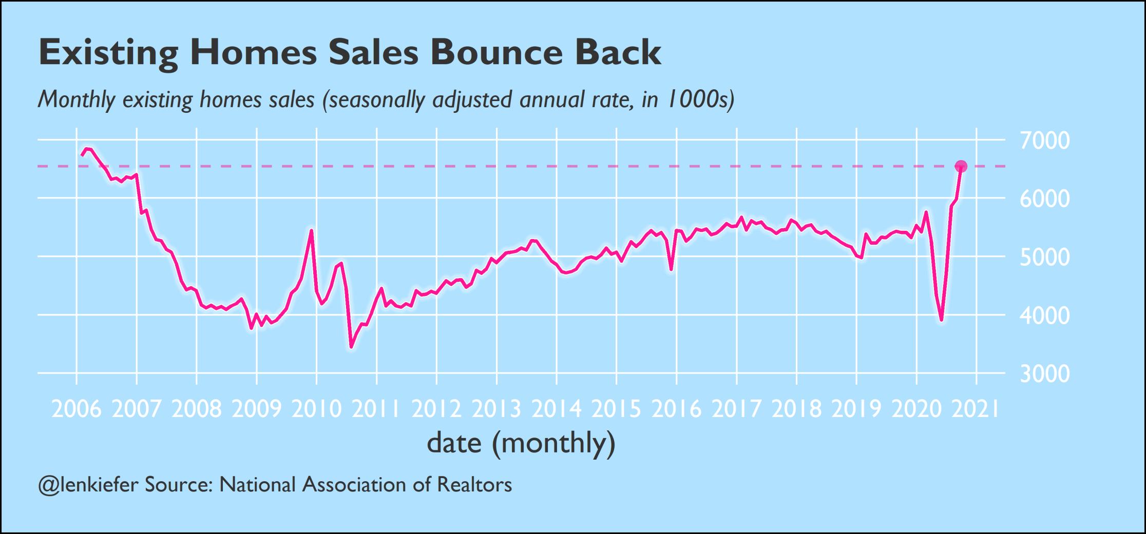 October 20 US housing and mortgage market outlook · Len Kiefer
