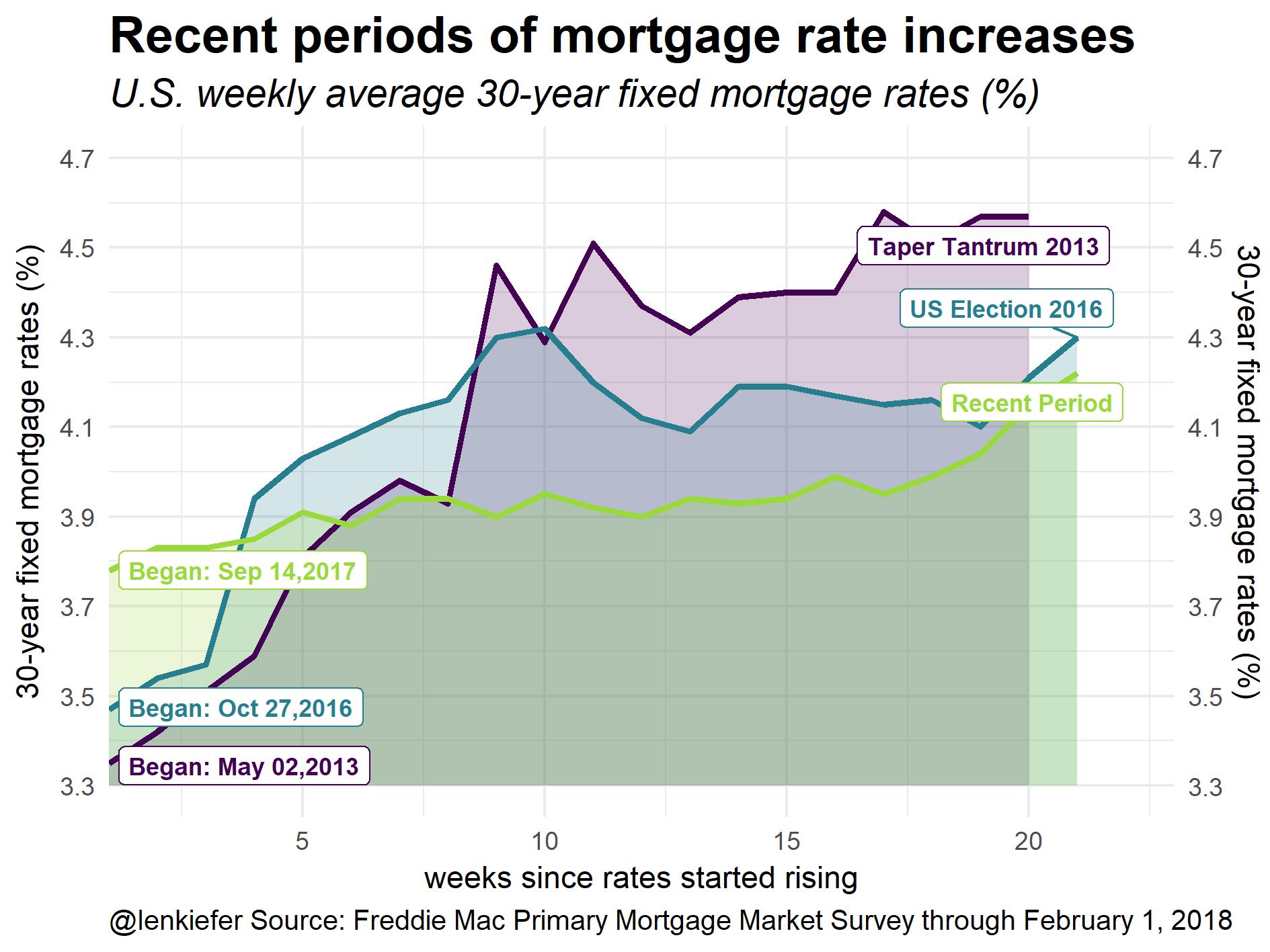 Comparing recent periods of mortgage rate increases · Len Kiefer