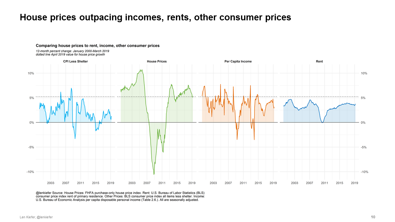 Chart of house price growth, non-shelter consumer prices, rents and per capita income