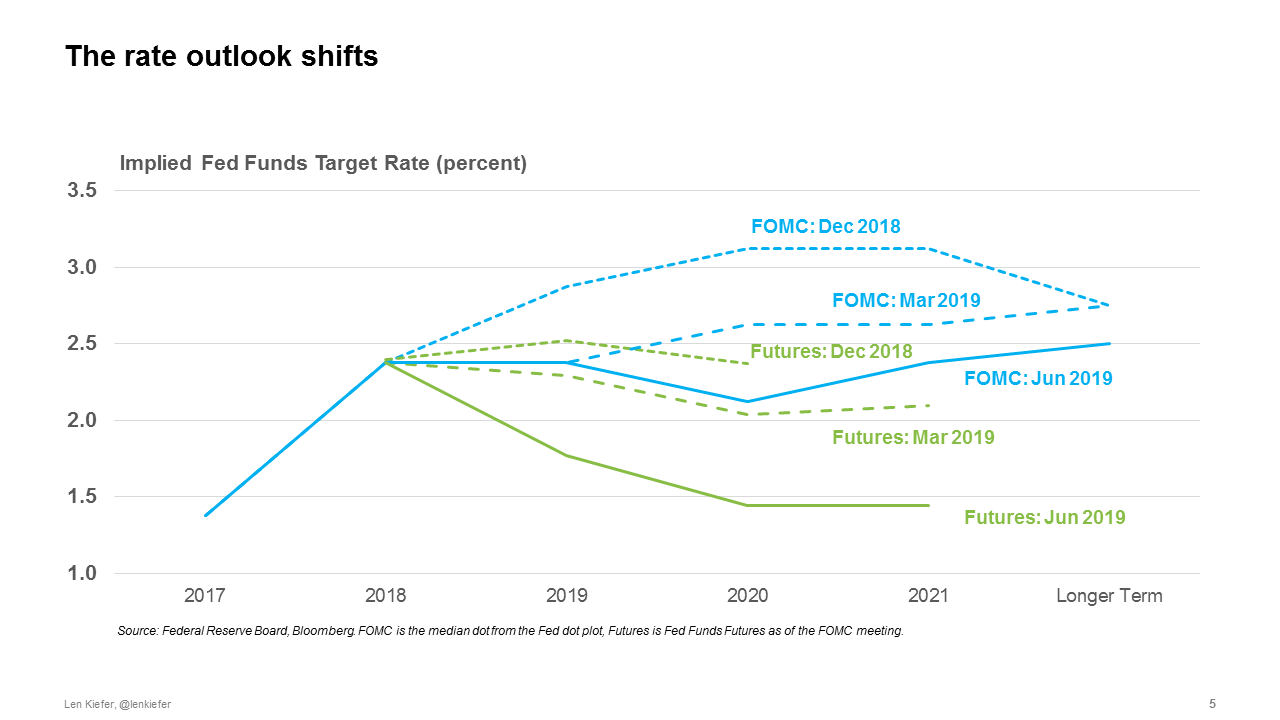 Chart showing the shifting forecasts for the federal funds rate based on market futures and the median dot from the FOMC projection materials