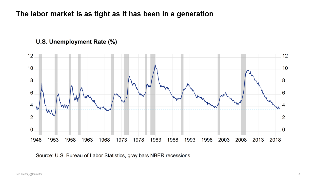 History of the U.S. Unemployment Rate