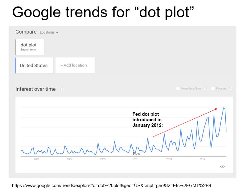 dot trends
