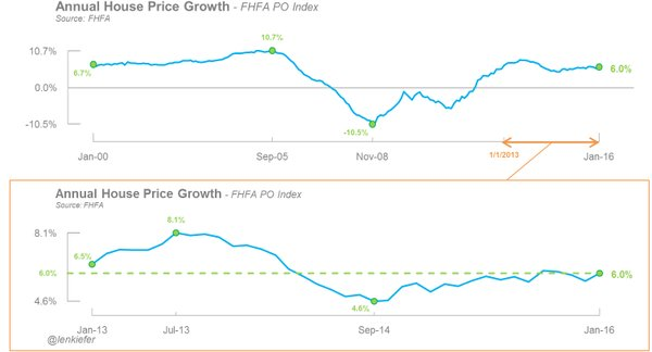 FHFA PO Index