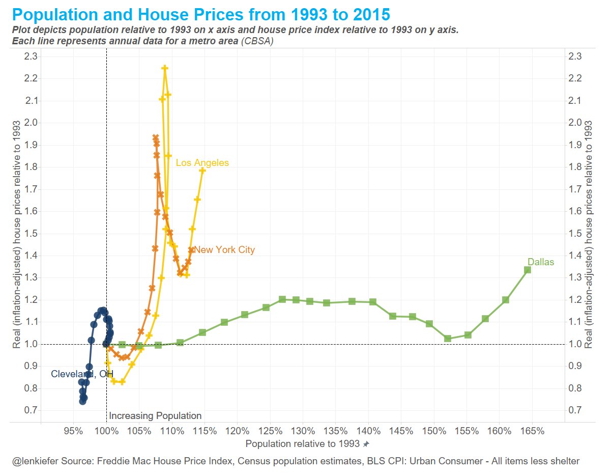 real house prices and population growth