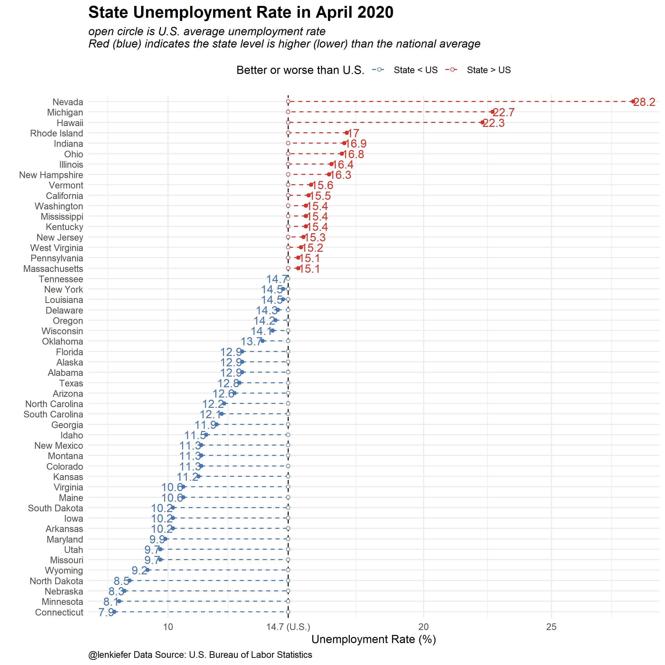 State Unemployment Rate Dataviz Len Kiefer