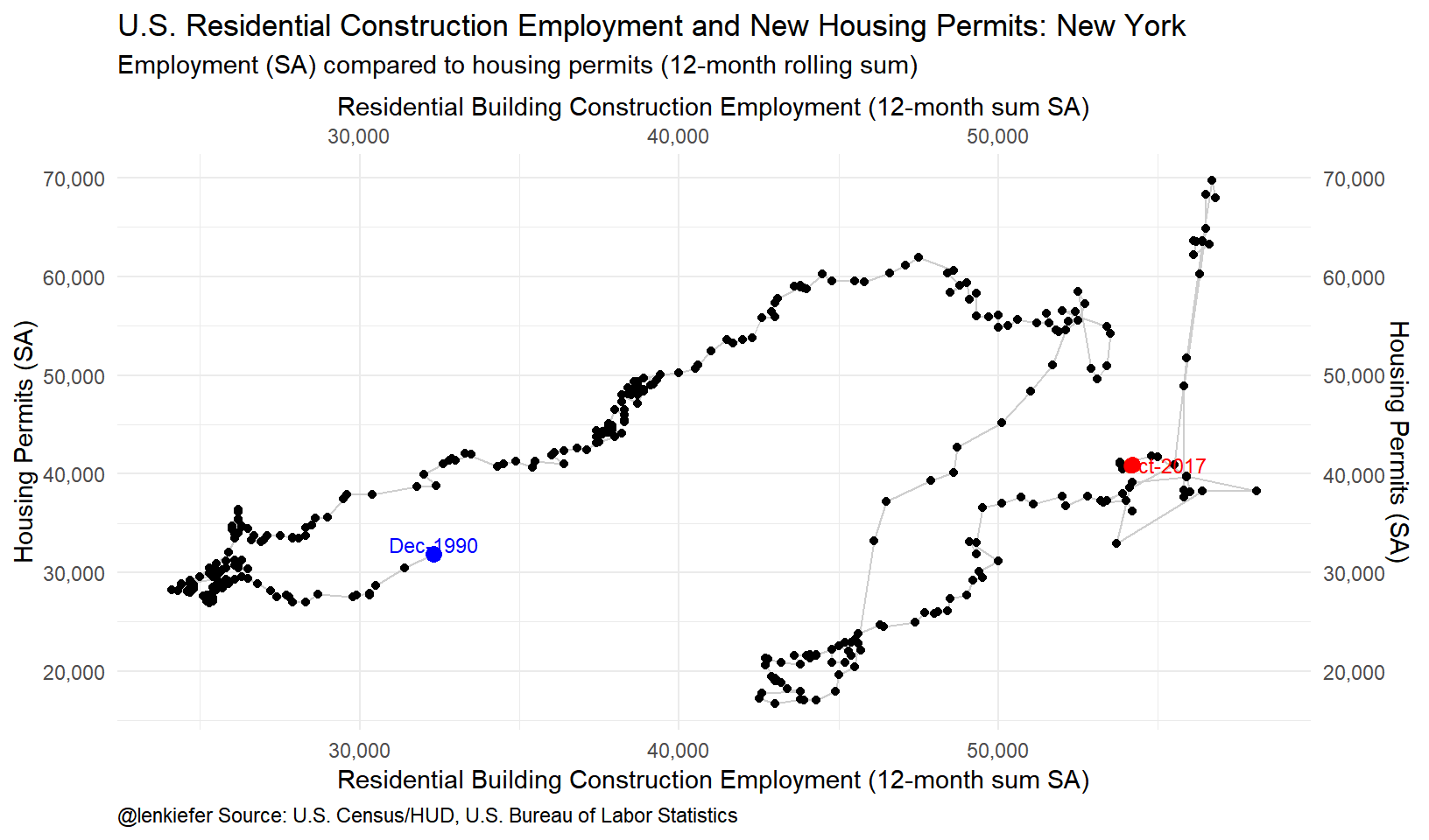 Housing construction and employment trends len kiefer ggplotdatadfwa aesxcons1000 ypermits labelasaracterdateformatb y geompathcolorgrayalpha075 geompoint buycottarizona