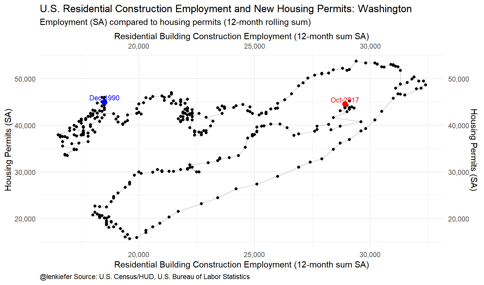 Housing Construction And Employment Trends Len Kiefer
