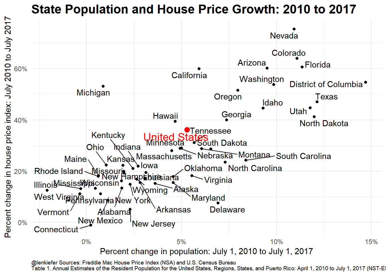 State Population Growth And House Prices Len Kiefer