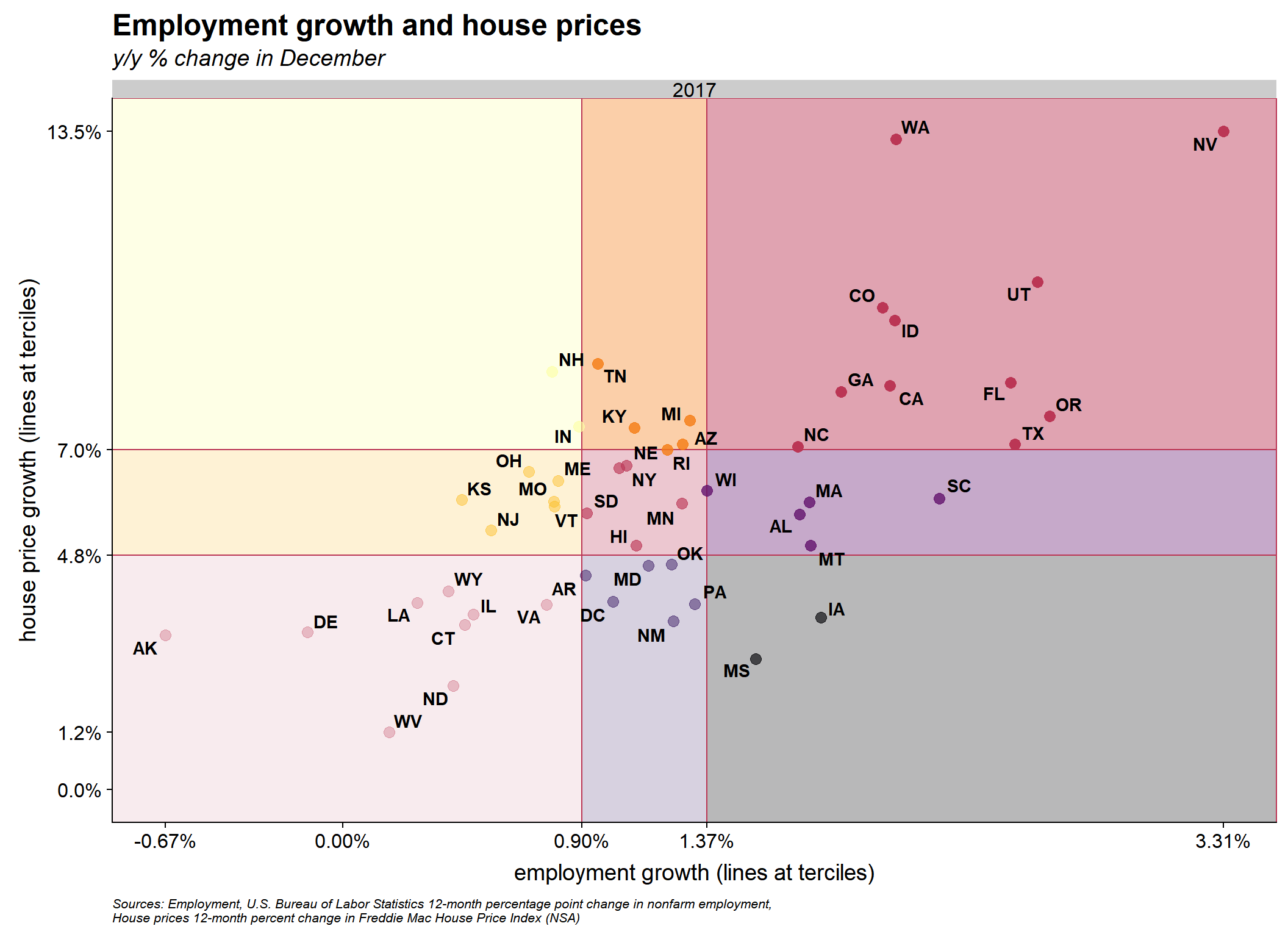 Employment growth and house price trends · Len Kiefer