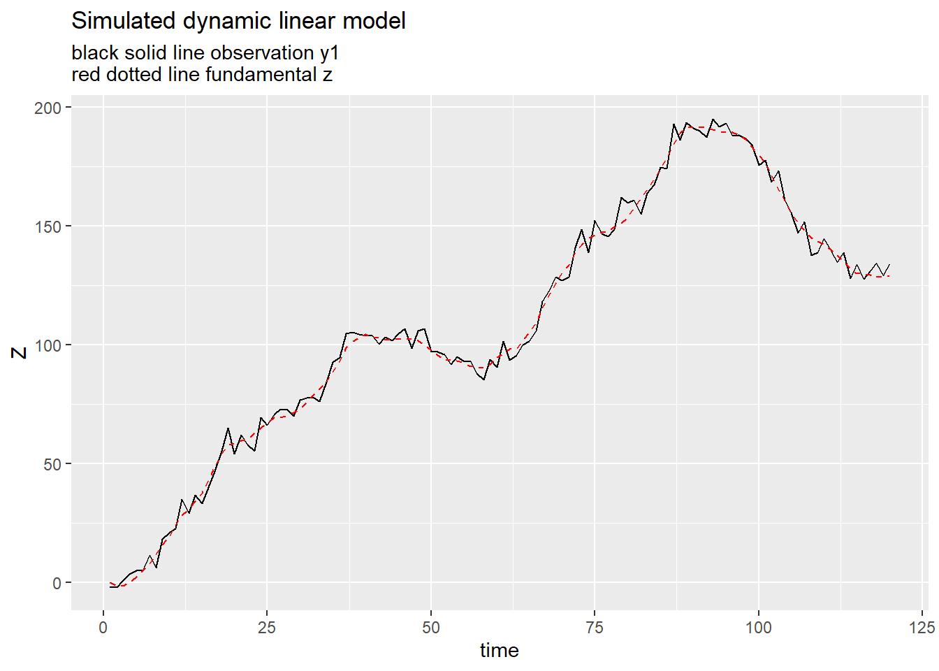 Kalman Filter for a dynamic linear model in R · Len Kiefer
