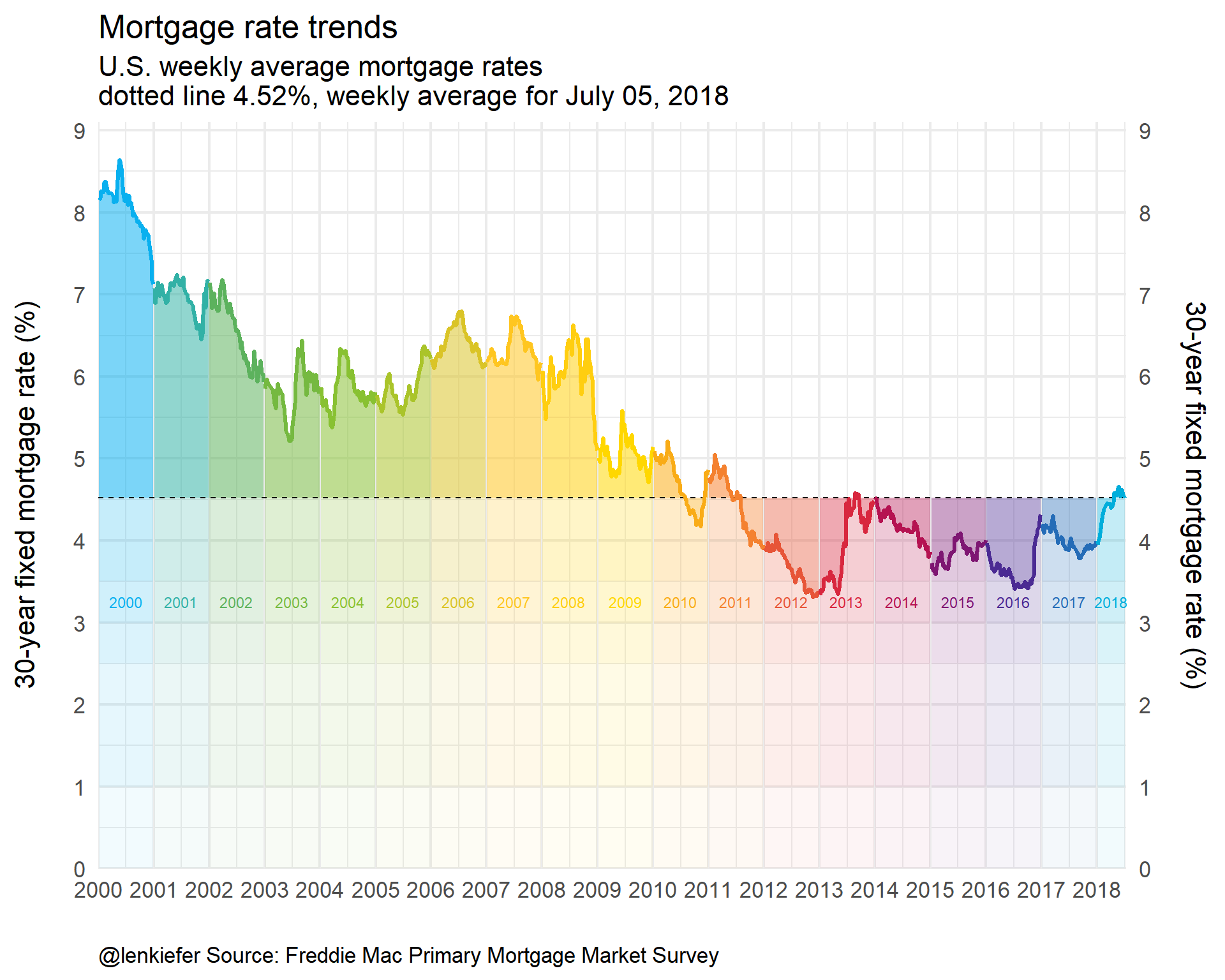 Mortgage Rates In The 21st Century Len Kiefer