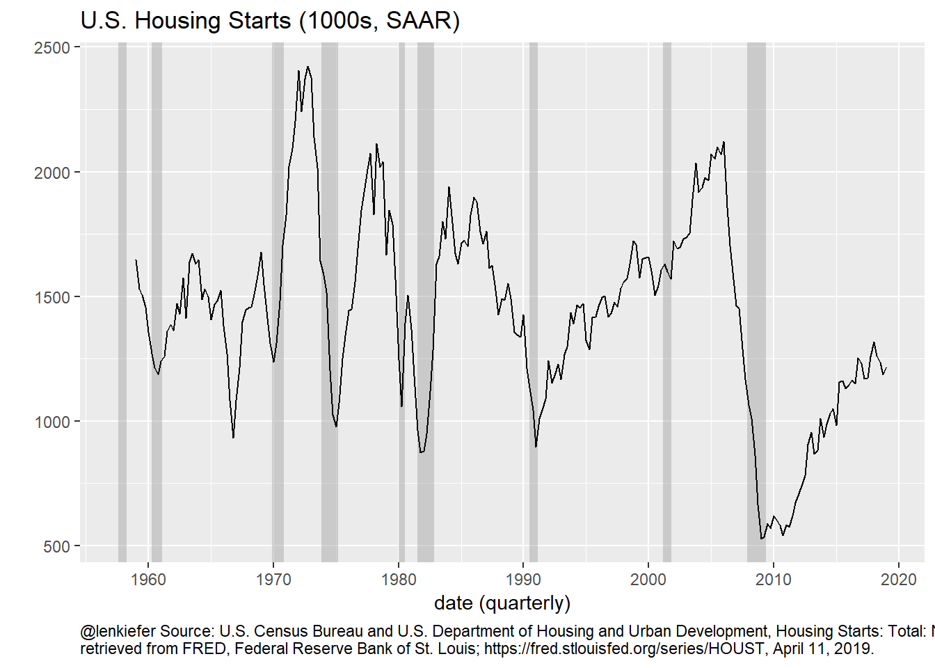 Housing Starts Time Series