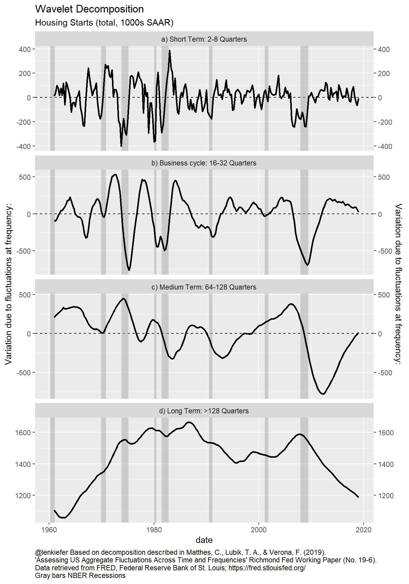 Variance decomposition of housing starts