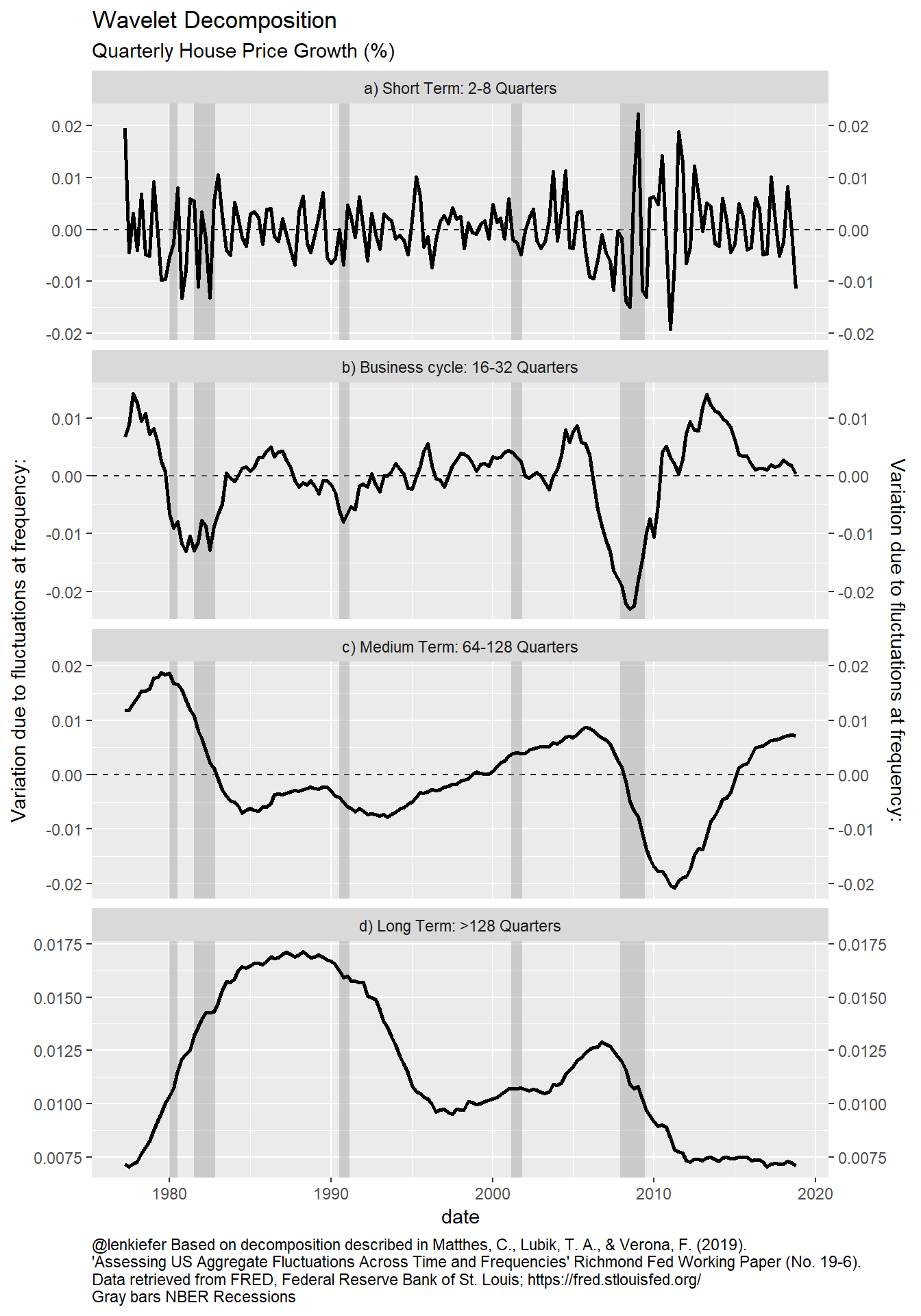 Variance decomposition of house price index