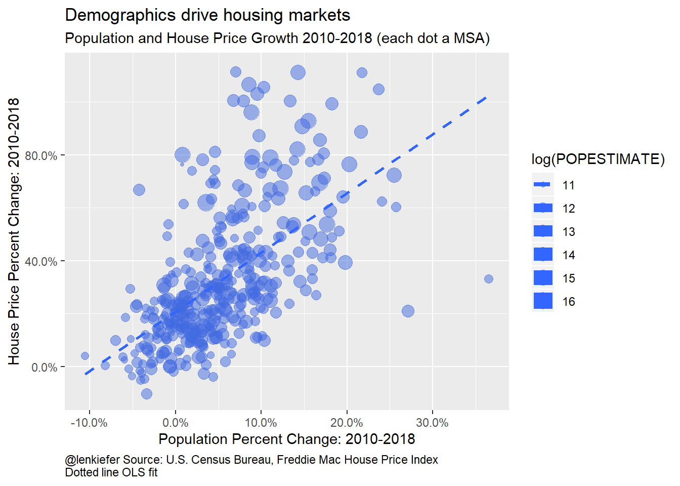 Population and House Price Growth 2010-2018