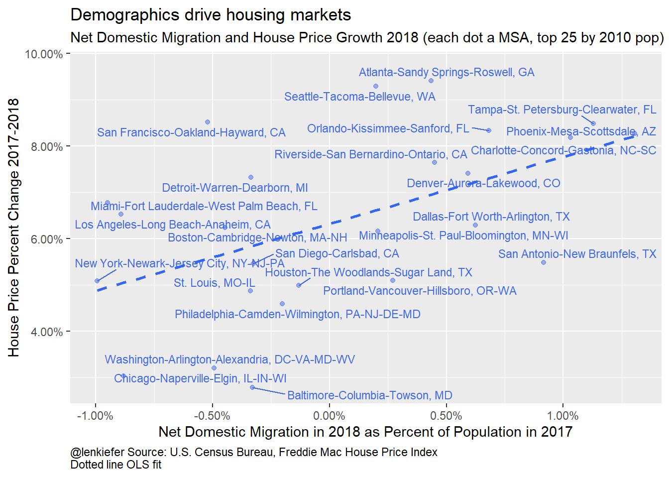 Domestic Migration and House Price Growth 2018