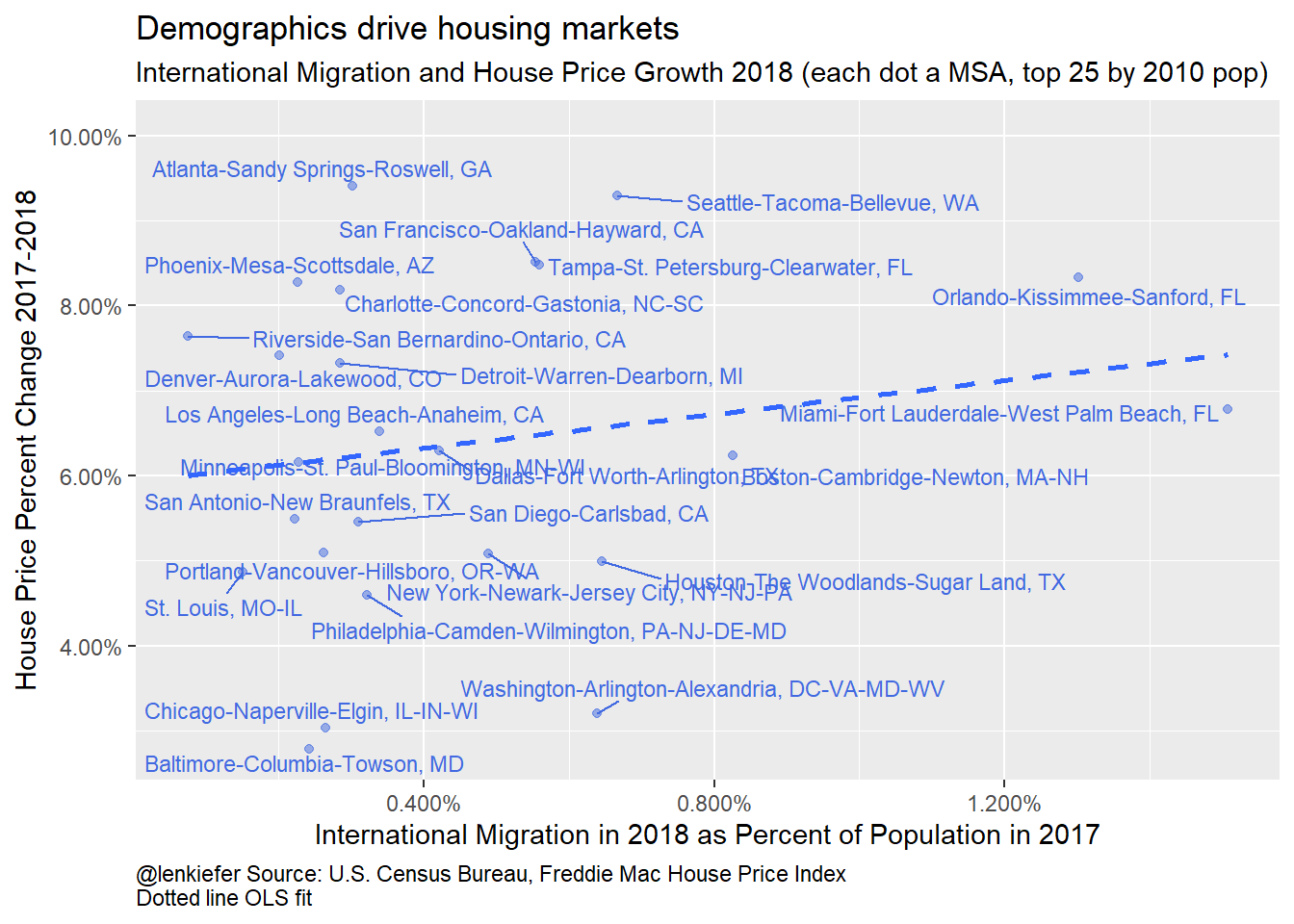 International Migration and House Price Growth 2018