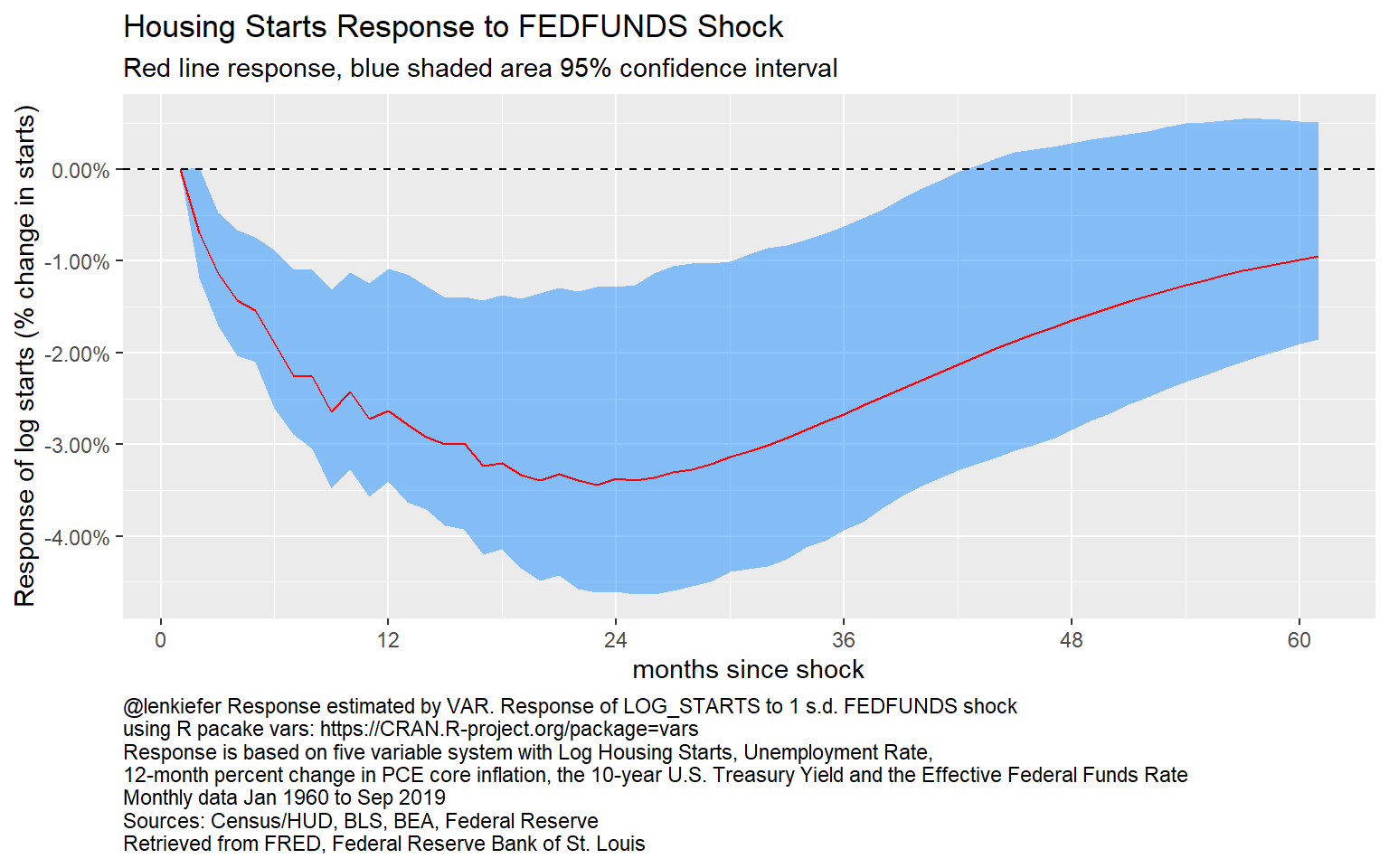 Impulse Response of Log Starts to a Federal Funds Rate Shock: VAR
