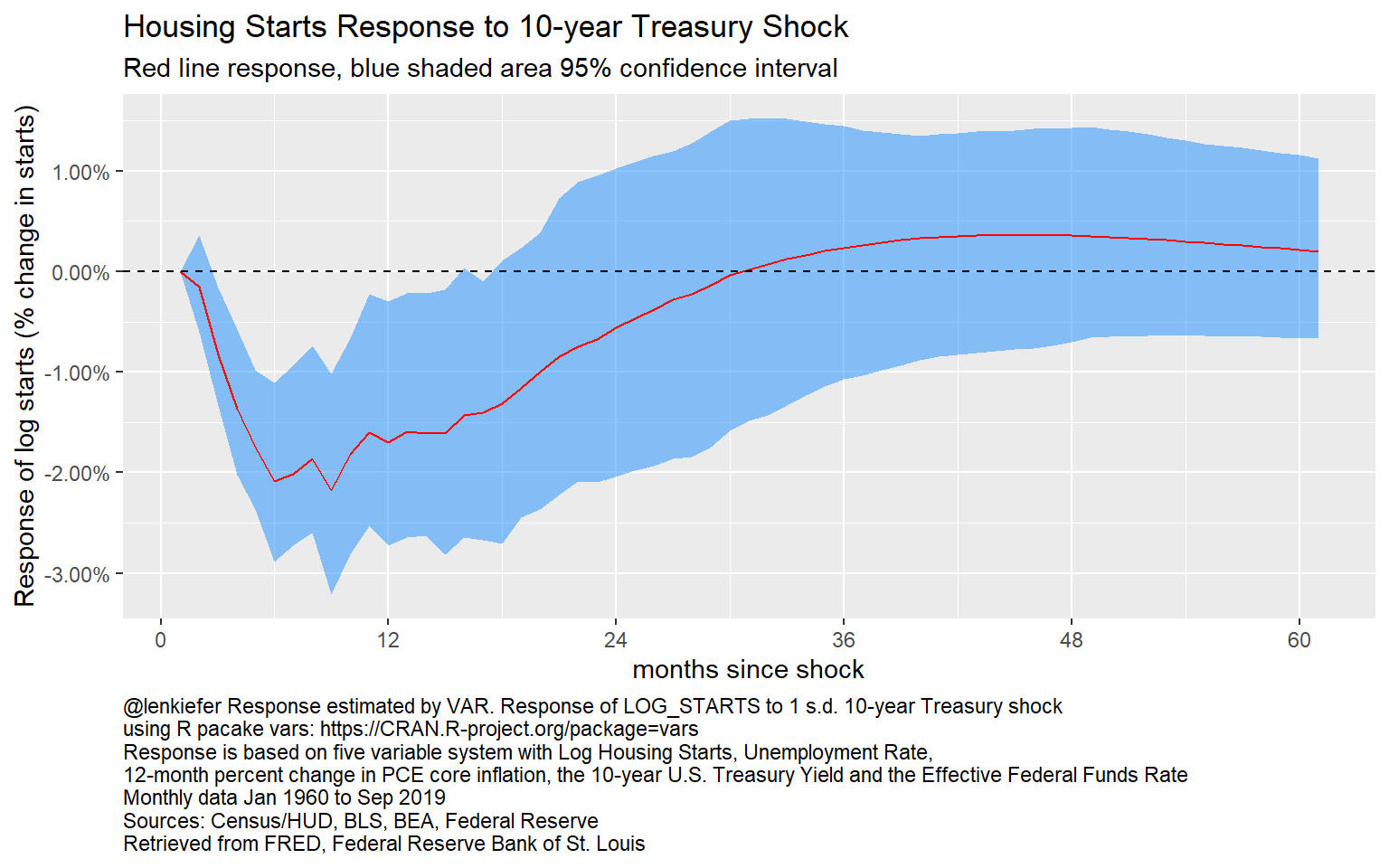 Impulse Response of Log Starts to a 10-year Treasury shock