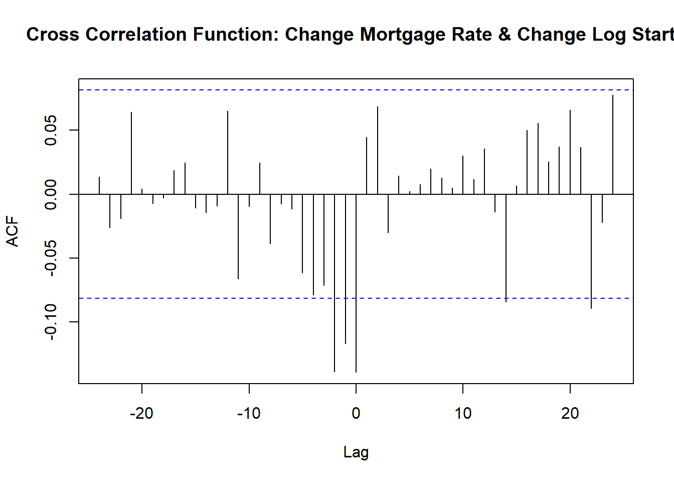 Cross correlation function of changes in mortgage rates and changes in log starts