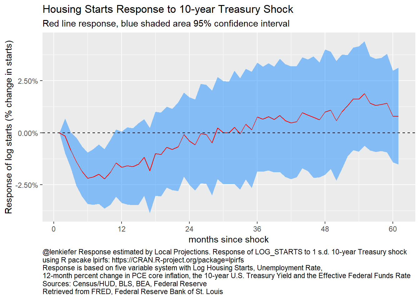 Local Projections: Response of log starts to 10-year Treasury shock