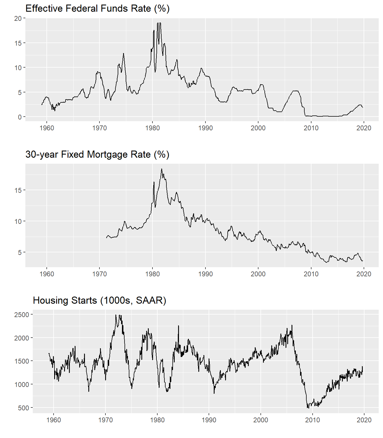 Trends in fed funds rate, mortgage rate, housing starts