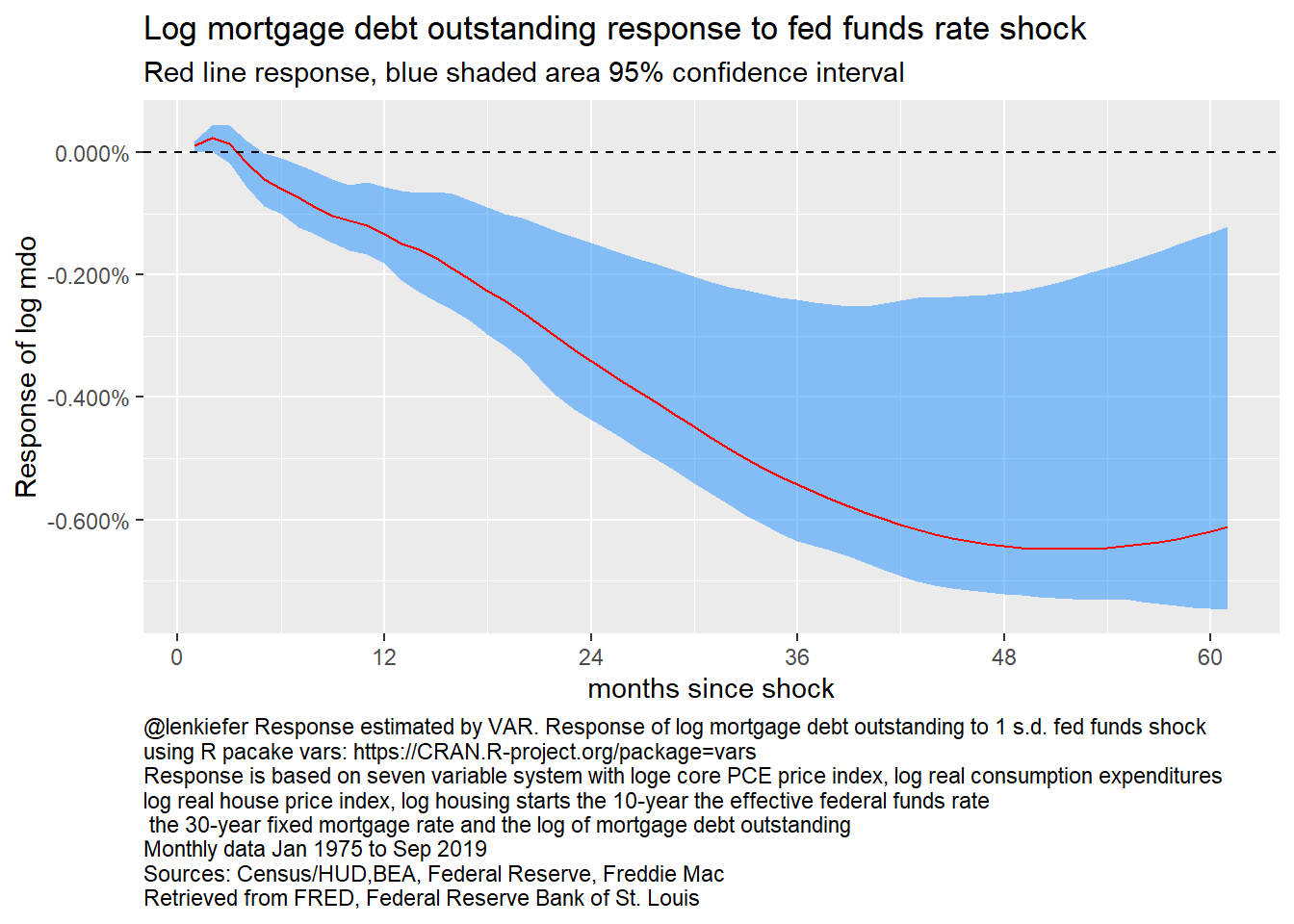 Response of log mortgage debt outstanding to fed funds rate, 7 variable VAR