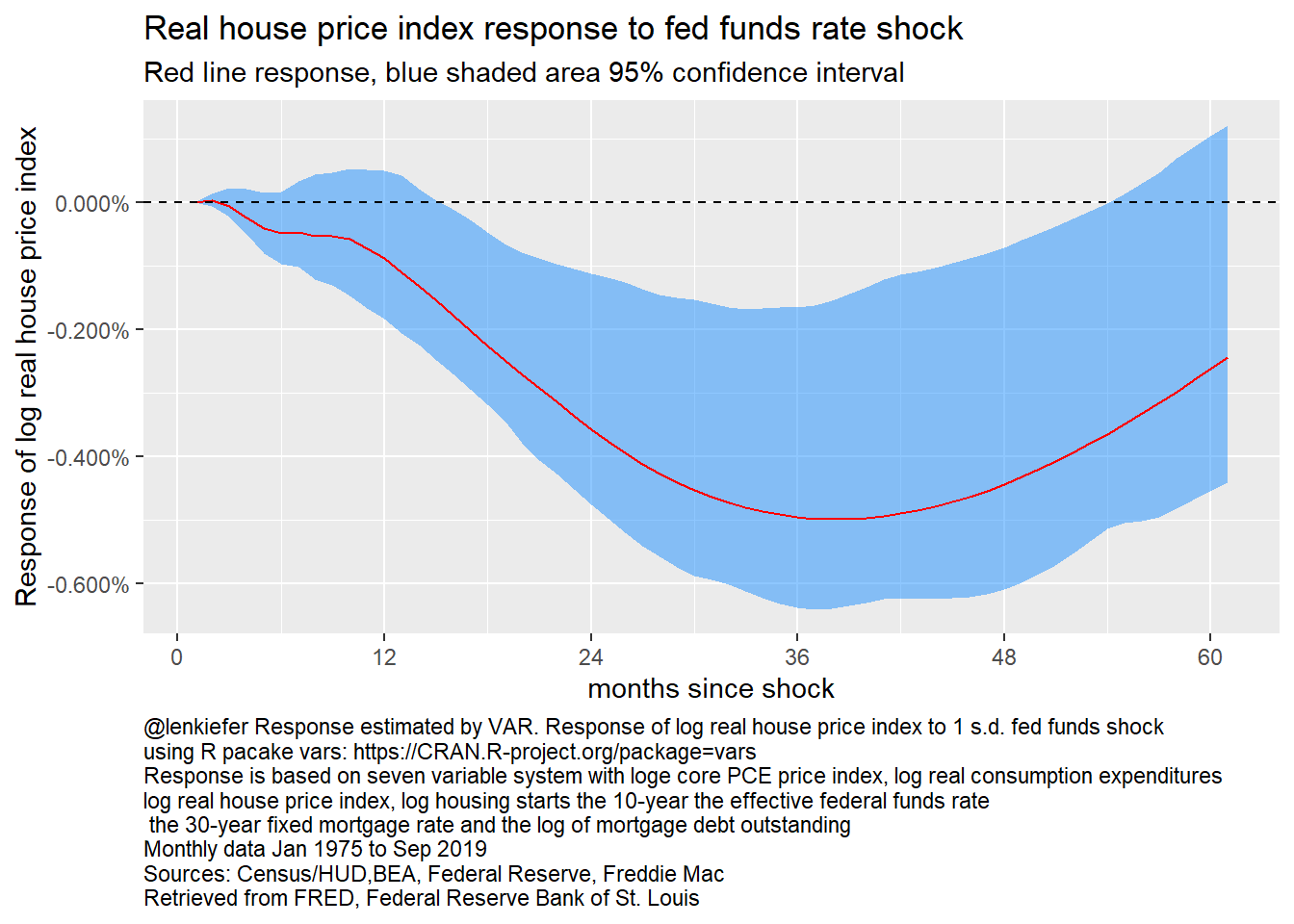 Response of log real house price index to fed funds rate, 7 variable VAR
