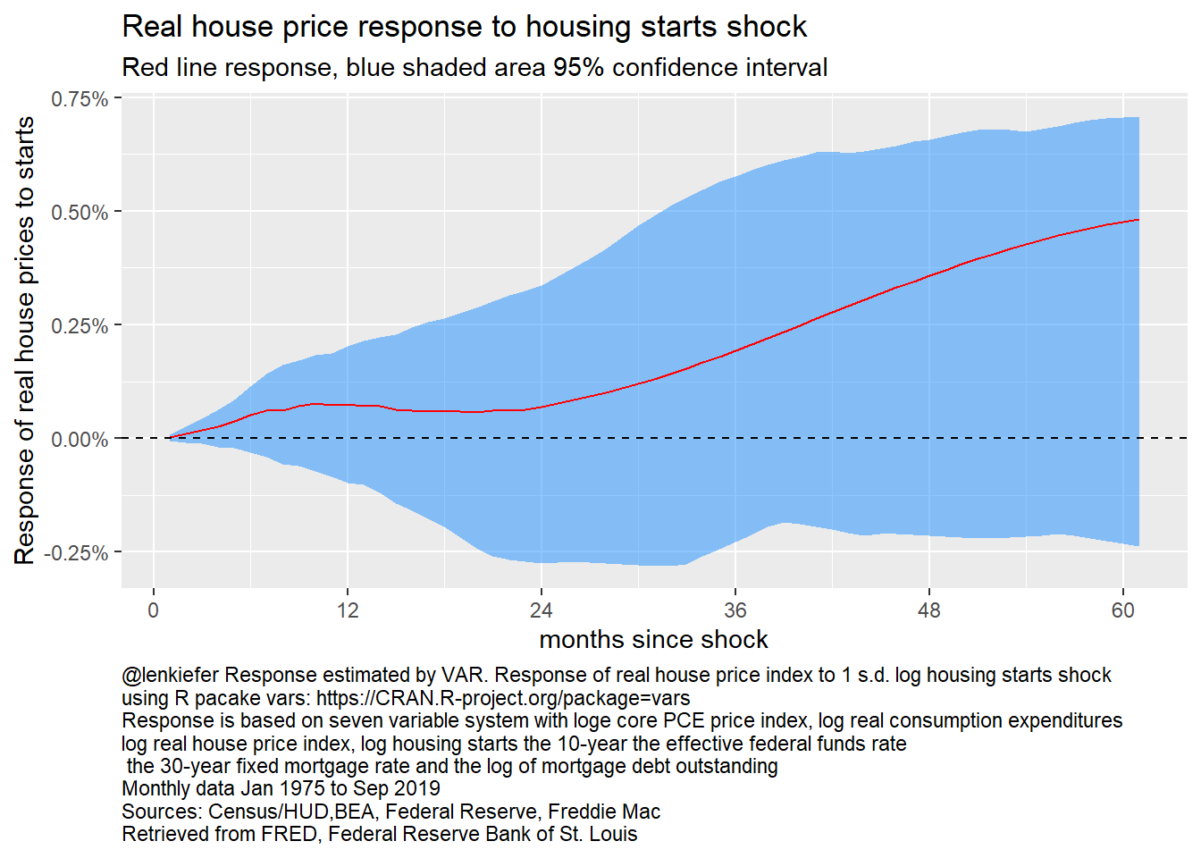 Reponse of log real house prices to log housing starts, 7 variable VAR
