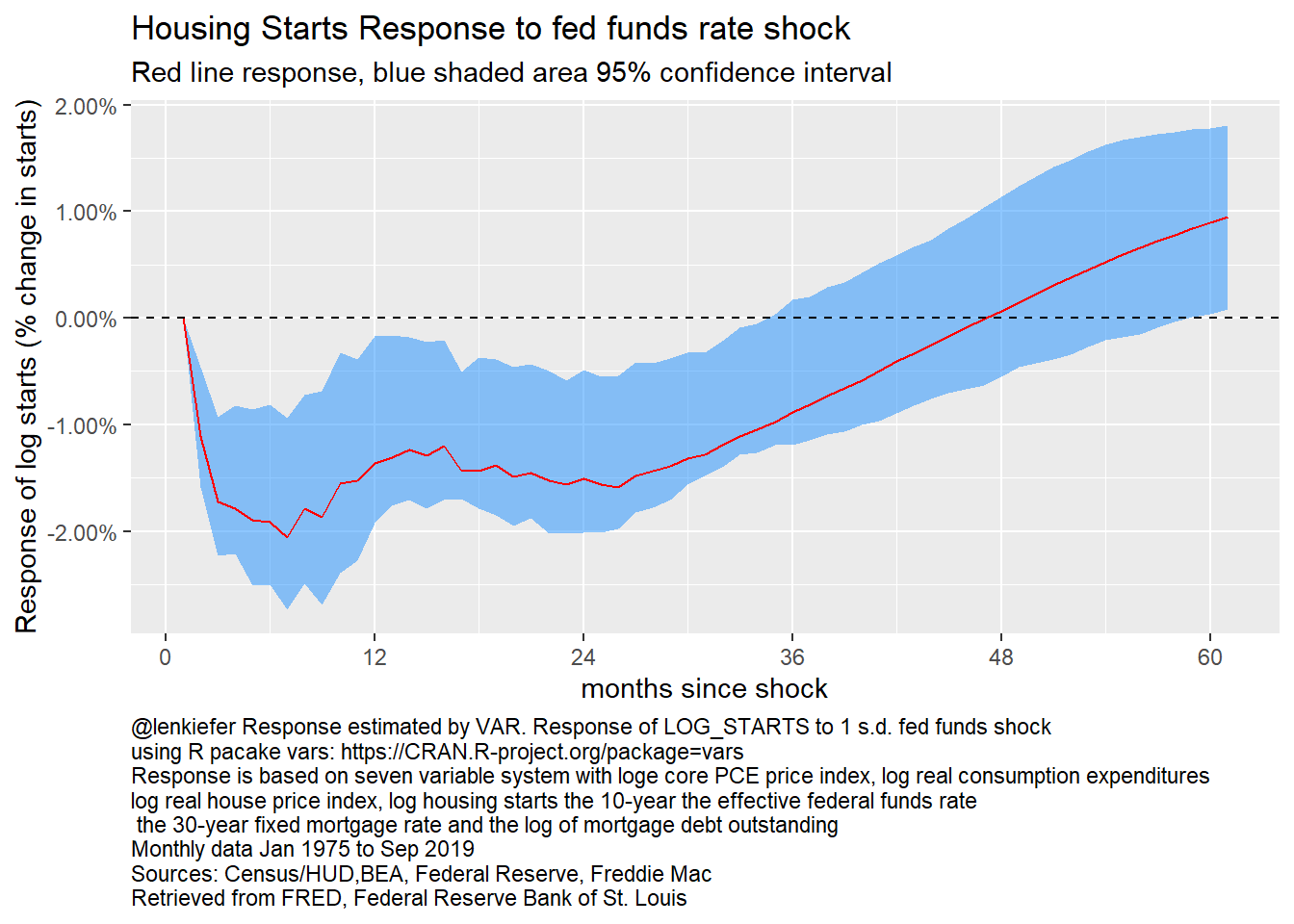 Response of log starts to fed funds rate, 7 variable VAR