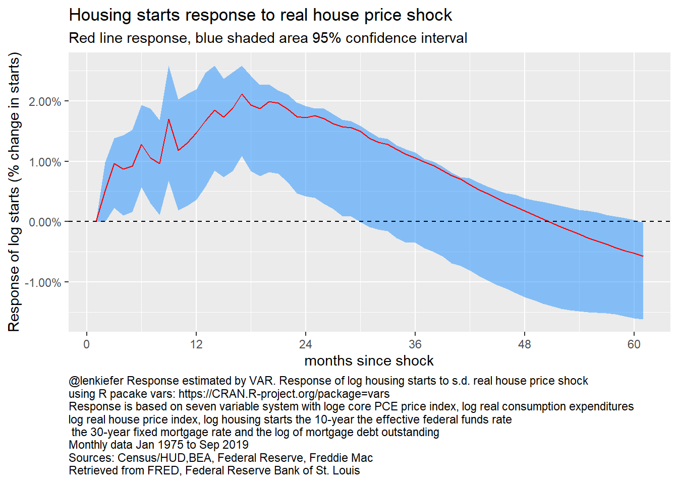 Response of log housing starts to log real house prices, 7 variable VAR