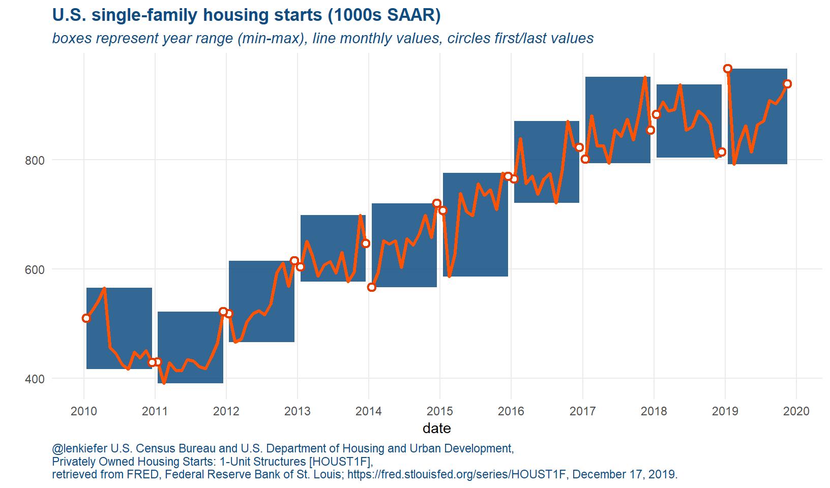 U.S. Single-family housing starts