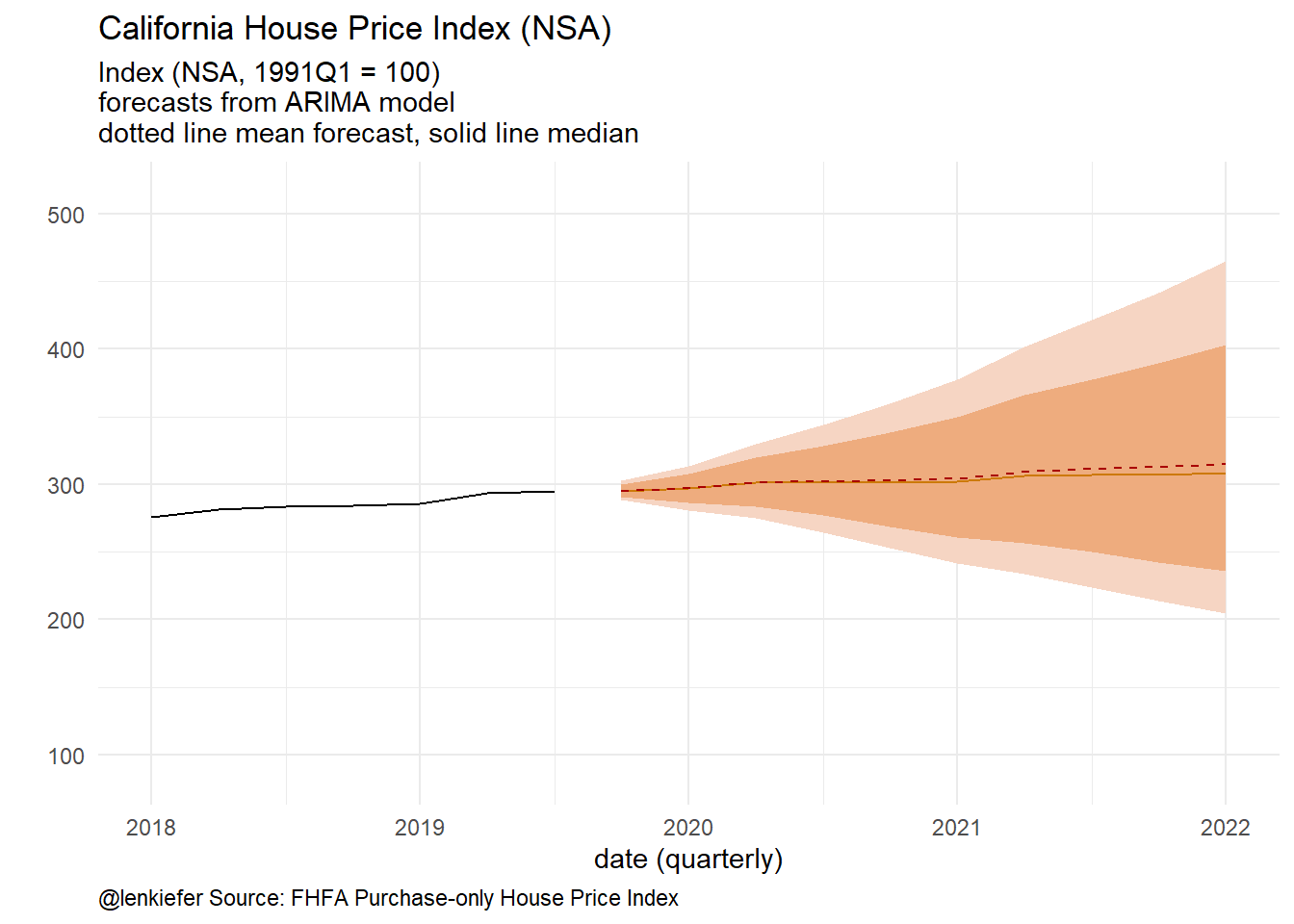 Mean and median forecasts
